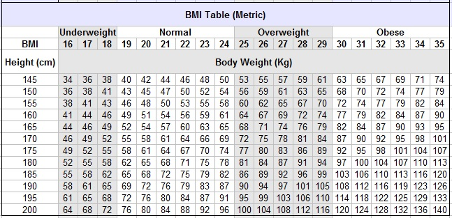 Bmi Chart In Metric Imperial Units